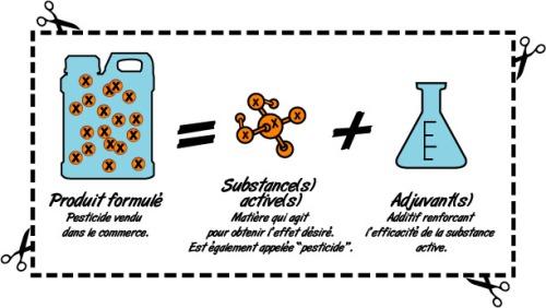 formule = sa + adjuvant