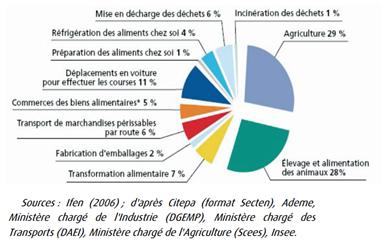 Fig 1 impact écologique
