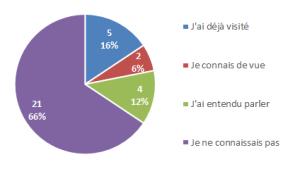Fig 1 participants